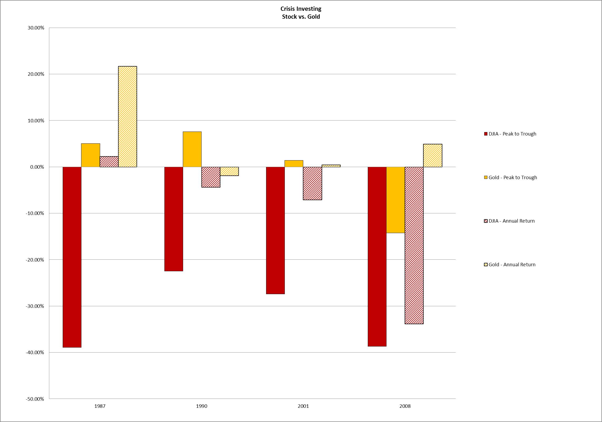 Crisis Investing Chart