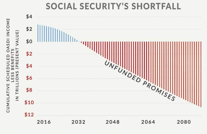 Social Security Shortfall